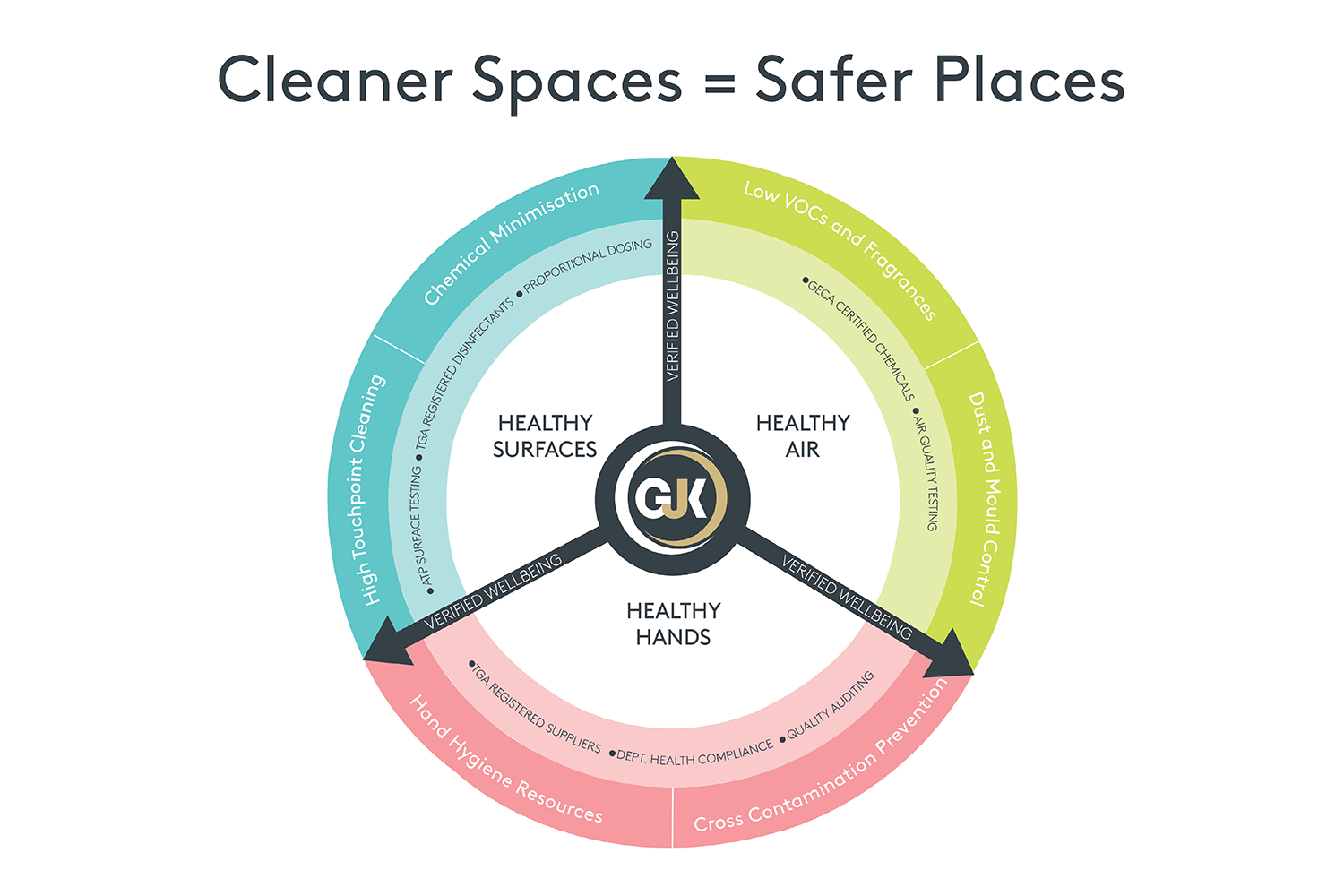 Cleaner Spaces Safer Places Model